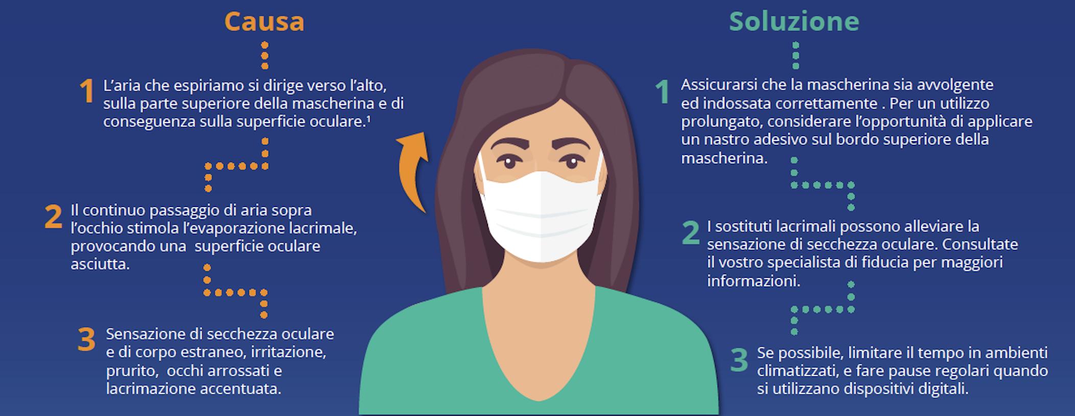 Secchezza oculare e mascherine: come prevenirla?